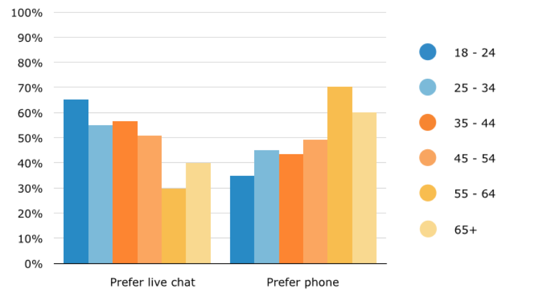 Online Shopping Enquiries: Preferences for Live Chat vs. Phone by Age